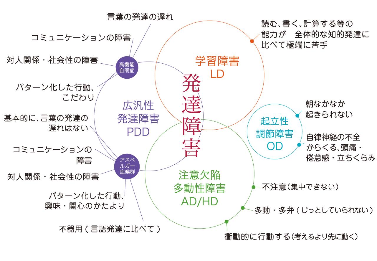 発達障害イメージ図